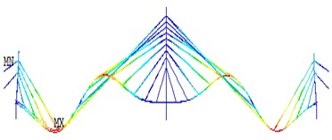 The operational deflection shapes for the first four fundamental modes  of vibration obtained using FEA method