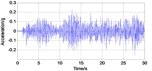 Typical wireless acceleration time histories