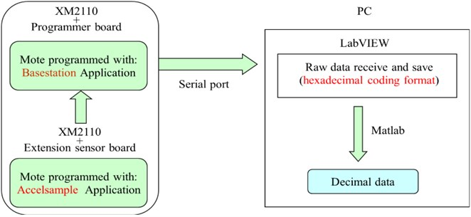 Software architecture of a wireless data acquisition system