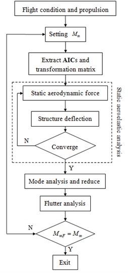 Diagram of nonlinear flutter analysis