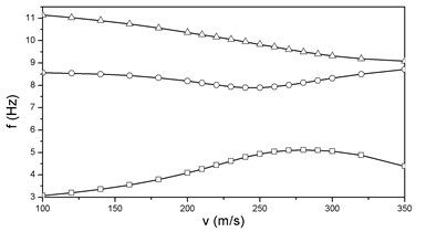 vg and vf curves at μ=0