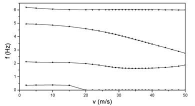 vg and vf curves at λ=2, P=2