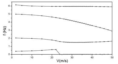 vg and vf curves at λ=2, P=3