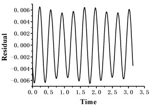 The residual curve of HBM