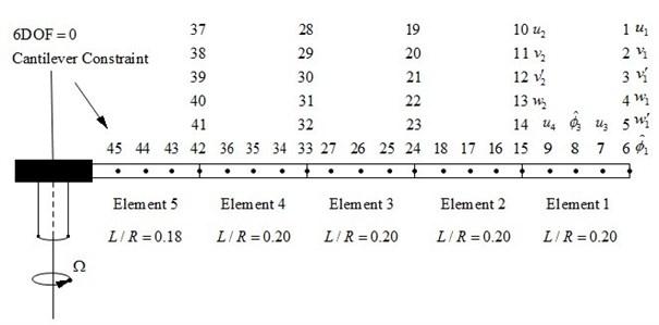 Blade space finite element