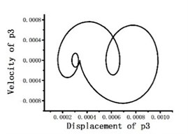 Dimensionless mode degree of freedom phase portraits on blade tip position