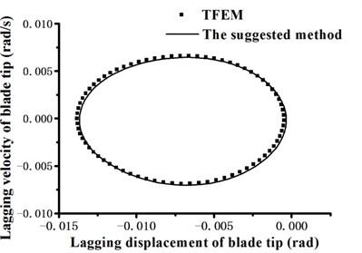 Blade tip lagging response phase portrait