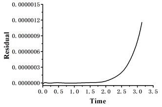The residual curve of the suggested method