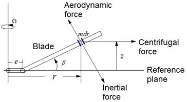 The force diagram of articulated  rotor blade flap movement