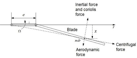 The force diagram of articulated  rotor blade lag movement