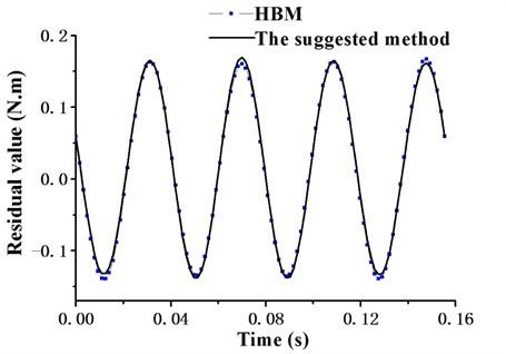 Residual curve of flapping movement (3-term harmonics)