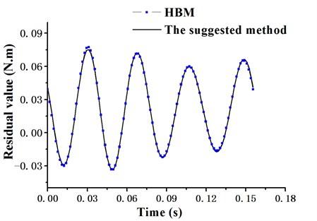 Residual curve of lagging movement (3-term harmonics)