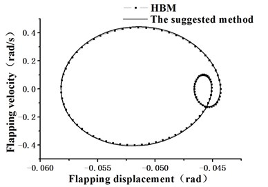 Phase portrait of blade flapping movement