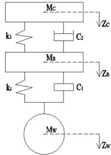 Multi degrees-of-freedom (DOF) system of vehicle