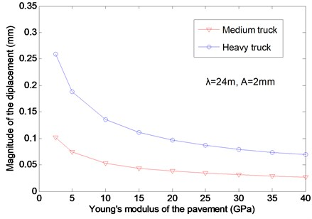 The effects of the pavement modulus on the vertical displacement