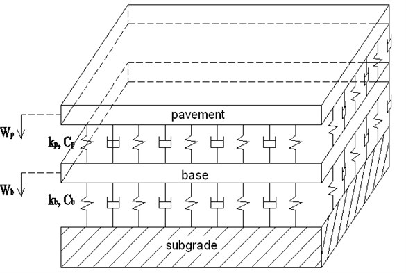 The model of pavement-subgrade system