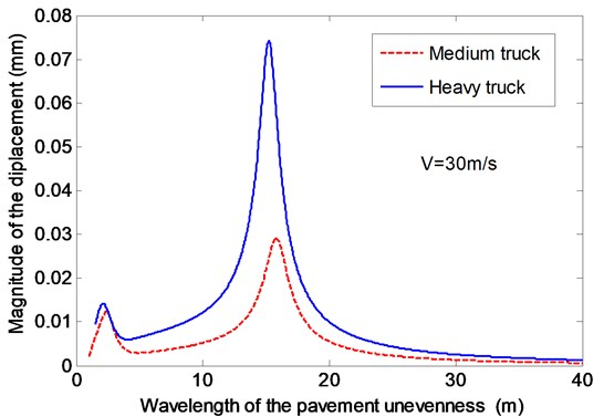 The effects of the wavelength of the pavement unevenness on the vertical displacement