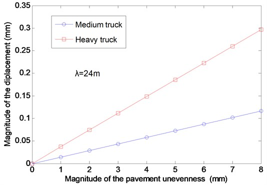 The effects of the magnitude of the pavement unevenness on the vertical displacement