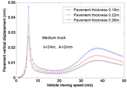 The effects of the vehicle speed on the vertical displacement for different thickness