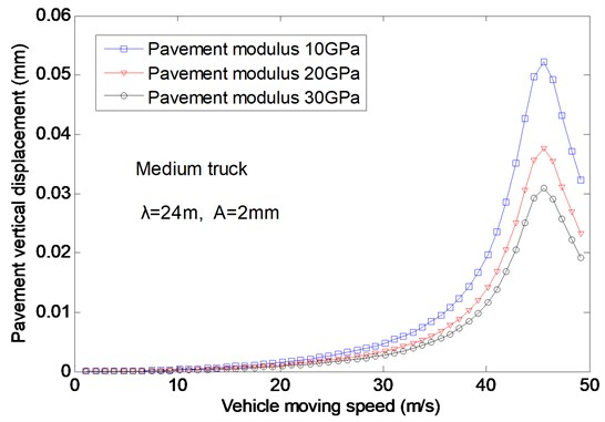 The effects of the vehicle speed on the vertical displacement for different modulus