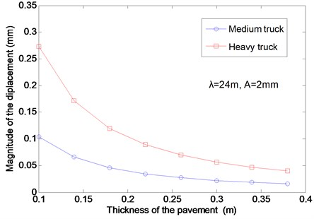 The effects of the pavement thickness on the vertical displacement