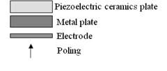 The schemes of piezoelectric bending actuators: a)piezoelectric bimorph,  b)piezoelectric unimorph, c) piezoelectric triple layer bender [1-3]