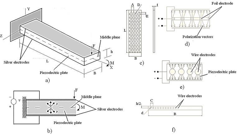 Structure of novel design piezoelectric bending actuators: a)isometric view of novel design piezoelectric actuator, where L, B, h – geometric parameters of cantilever, F and M – bending force and moment; b)polarization of piezoelectric plate, where P – direction of polarization; c)shape of perforated foil electrode placed in middle plane, where L, A, D, E, t – geometric parameters of foil-type electrode; d)polarization scheme of piezoelectric bender with inner foil-type electrode; e)polarization scheme of piezoelectric bender with inner wire-type electrodes; f)cross section of piezoelectric bender with inner wire-type electrodes, where d and C – geometric parameters of wire-type electrode