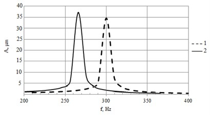 Harmonic analysis: a)FEM model, b)amplitude-frequency response of piezoelectric actuator with wire electrodes (numerical simulation). Here 1 – novel design bender, 2 – classic piezoelectric bimorph