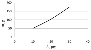 Experimental results: a)rigidity of piezoelectric cantilever actuator with wire-type electrodes and b)amplitude-frequency responses. Here 1 – novel design bender, 2 – classic piezoelectric bimorph