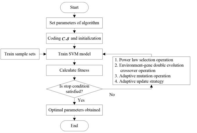 Workflow of ICSGA-SVM
