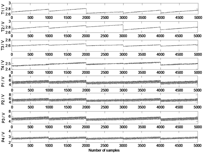 Signals from sensors on reciprocating compressor