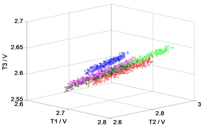 The spatial distribution of the data at the dimensions of T1, T2, T3 and P1, P2, P3