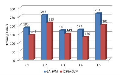The comparison of test results for ICSGA-SVM and GA-SVM