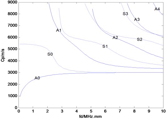 The phase velocity of Lamb waves  (Ai and Si denote the anti-symmetric and symmetric modes, respectively; i=0,1,2,3,…)