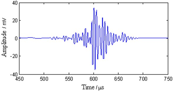 The multimode Lamb wave signal after the proposed processing