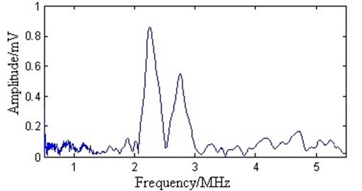 The spectrum after the proposed processing