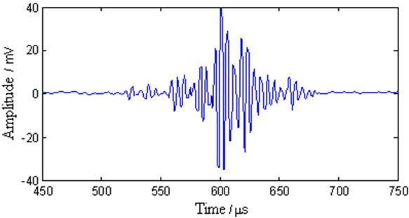 The multimode Lamb wave signal after WT processing
