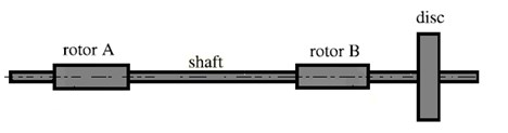 Rotor system and shaft element