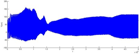Accelerating response vertical vibration of rotor with 2 DOF PID controller