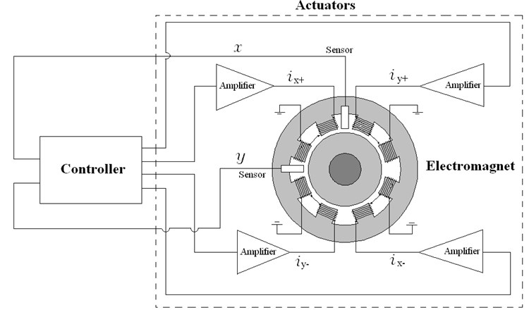 Principle of electromagnetic levitation for active magnetic bearing system
