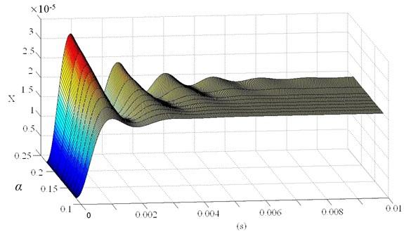 2 DOF PID controller parameter of electromagnetic bearing system step response