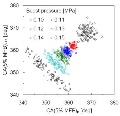 Return map of crank angle at 5% of MFB  for different boost pressures
