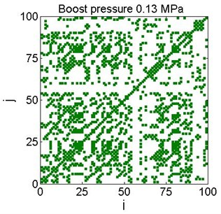 Examples of recurrence plots for different boost pressure for the chosen threshold value (Fig.5)