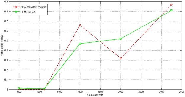Comparison between FEM-SmEdA and SEA equivalent results