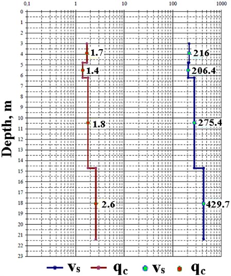 Example of comparison of profiles of averaged cone resistance qc in MN/m²  and shear wave velocities vs in m/s
