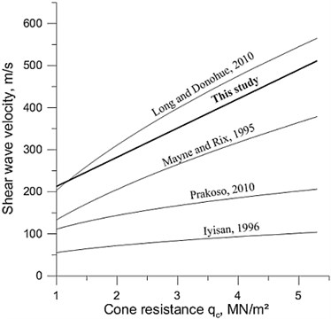 Comparison of regression lines of cones resistance vs. shear wave velocity relationships  defined for clayey soils of different regions  (seeTable1 for equations)