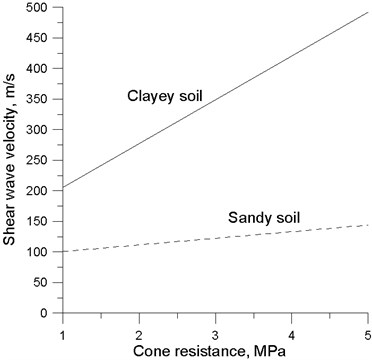 Comparison of cone resistanceand shear wave velocity correlation regression lines  of Quaternary sandy soils [21] and clayey soils (this study) of Lithuania