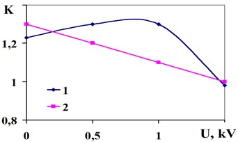 Dependence of the transmission coefficient of mechanical stress K on the electrical voltage  а) and frequency b) for vibrotesting workpieces