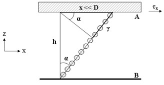 Deformation of the layer of the electrical glue at vertical a) and tangential b) shear