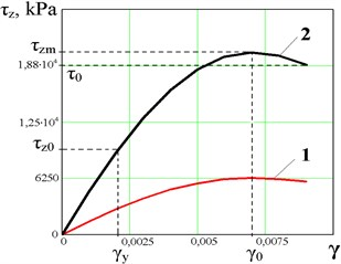 Elastoplastic characteristic of the ER-glue layer in the electric field by: vertical  deformation a): τz0 – zone of linear elasticity, τzm – zone of nonlinear elasticity,  τ0 – yield stress; tangential deformation b). E=1-0.5kV/mm, 2 – 1kV/mm